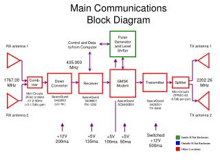 Main Communications Block Diagram