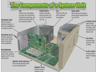 The Components of a System Unit