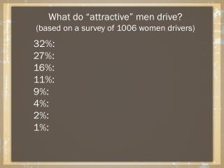 "What do ""attractive"" men drive? (based on a survey of 1006 women drivers) 32%:	 27%:	 16%:	 11%:"