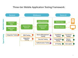 Three-tier Mobile Application Testing Framework: