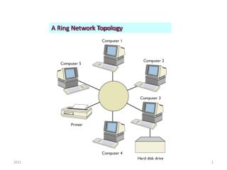 A Ring Network Topology