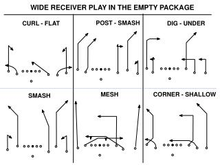 WIDE RECEIVER PLAY IN THE EMPTY PACKAGE
