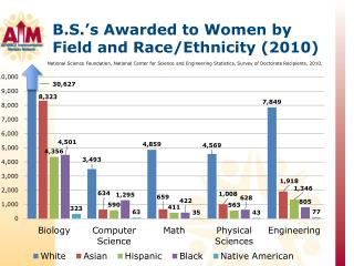B.S.'s Awarded to Women by Field and Race/Ethnicity (2010)