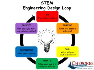 STEM Engineering Design Loop
