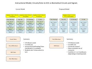Instructional Model, Circuits/Intro to ECE  vs  Biomedical Circuits and Signals