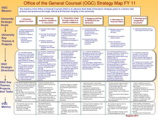 Office of the General Counsel (OGC) Strategy Map FY 11