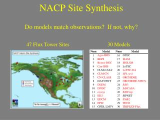 NACP Site Synthesis
