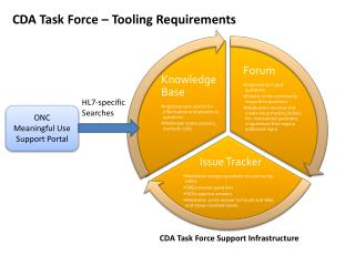CDA Task Force – Tooling Requirements