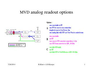 MVD  analog readout options