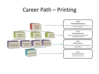 Career Path – Printing