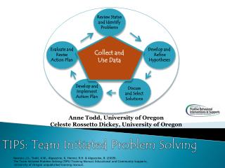 TIPS: Team Initiated Problem Solving
