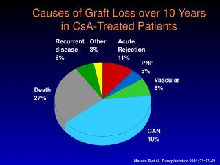 Causes of Graft Loss over 10 Years  in CsA-Treated Patients
