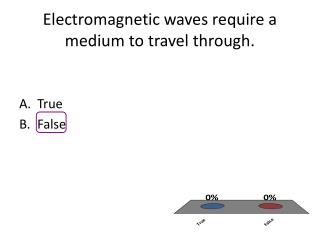 Electromagnetic waves require a medium to travel through.