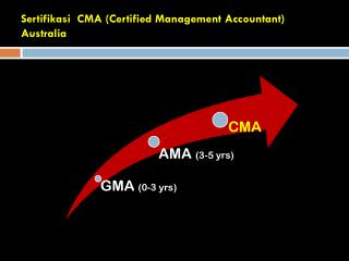 Sertifikasi   CMA (Certified Management Accountant) Australia