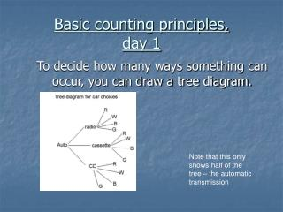 Basic counting principles,  day 1