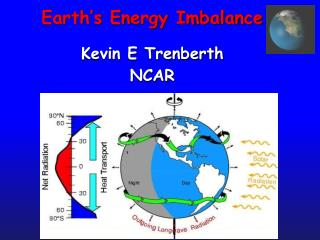 Earth's Energy Imbalance Kevin E Trenberth NCAR