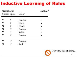 Inductive Learning of Rules