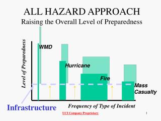 ALL HAZARD APPROACH Raising the Overall Level of Preparedness