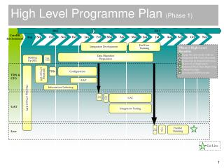 High Level Programme Plan (Phase 1)