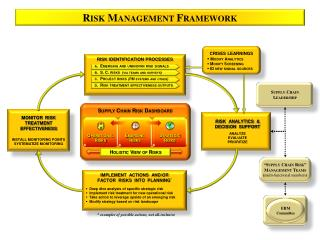 """Supply Chain Risk"" Management Teams ( multi-functional members )"