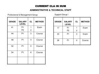 CURRENT CLA IN IIUM