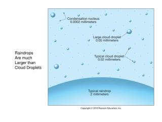 Raindrops Are much Larger than Cloud Droplets