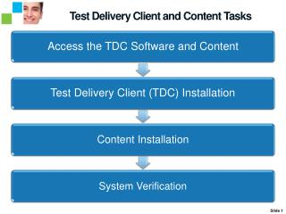 Test Delivery Client and Content Tasks