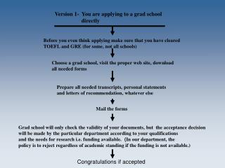 Version 1-  You are applying to a grad school             	   directly