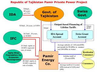 Agha Khan Foundation for Economic Development