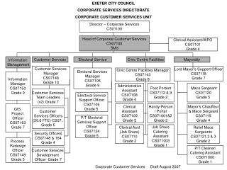 EXETER CITY COUNCIL CORPORATE SERVICES DIRECTORATE CORPORATE CUSTOMER SERVICES UNIT