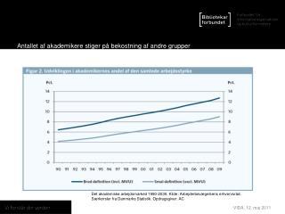 Antallet af akademikere stiger på bekostning af andre grupper