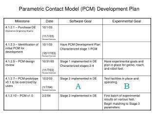 Parametric Contact Model (PCM) Development Plan