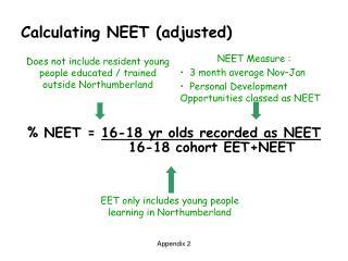 Calculating NEET (adjusted)