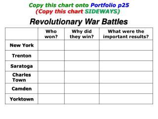 Copy this chart onto  Portfolio p25