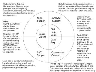 NCS Support