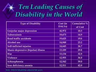 Ten Leading Causes of 	Disability in the World Note:  DALYs=disability-adjusted life-years.