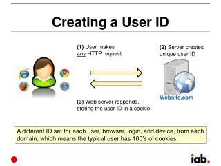 Creating a User ID