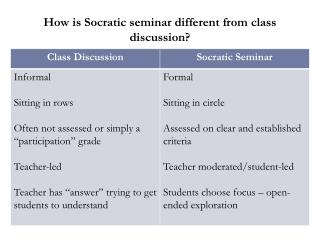 How is Socratic seminar different from class discussion ?