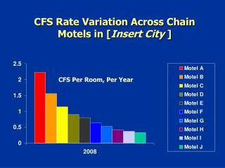 CFS Rate Variation Across Chain Motels in [ Insert City  ]