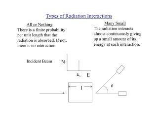 Types of Radiation Interactions