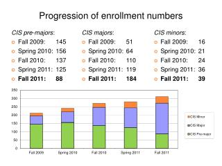 Progression of enrollment numbers