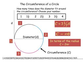 The Circumference of a Circle