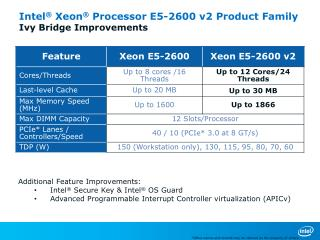 Intel ®  Xeon ®  Processor E5-2600 v2 Product Family Ivy Bridge Improvements
