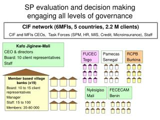 SP evaluation and decision making engaging all levels of governance