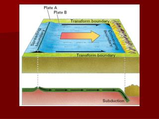 Results of plate tectonics: 1.volcanism 2.diastrophism 3.earthquakes
