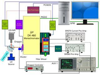 SP DK 480 Monochromator