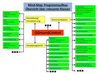 Mind-Map : Programmaufbau Übersicht über relevante Klassen