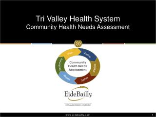 Tri Valley Health System Community Health Needs Assessment