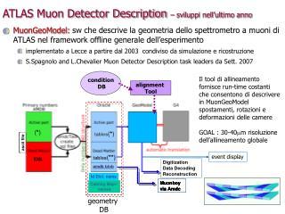 ATLAS Muon Detector Description  – sviluppi nell'ultimo anno