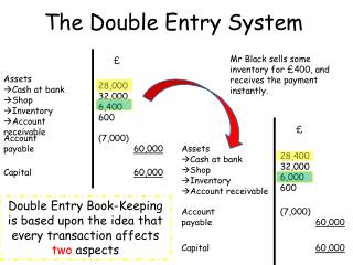 The Double Entry System